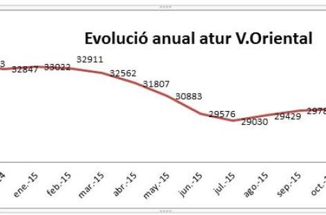 Mollet, Granollers y Montornès lideran la reducción del paro en noviembre
