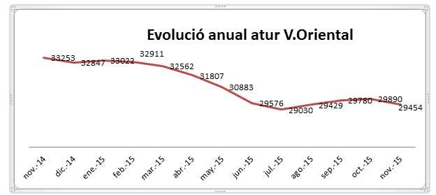 Estadísticas de desempleo del Vallès Oriental. Fuente: UGT