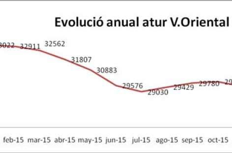 El paro se redujo en el Vallès Oriental en casi 4.000 personas en el 2015