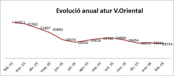 La comarca tiene ahora 4.157 parados menos que hace un año. Gráfica: UGT