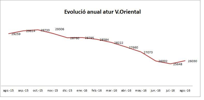 Evolucion anual del paro en la comarca. Gráfico: UGT Vallès Oriental